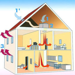 Systèmes de ventilation de l'habitat